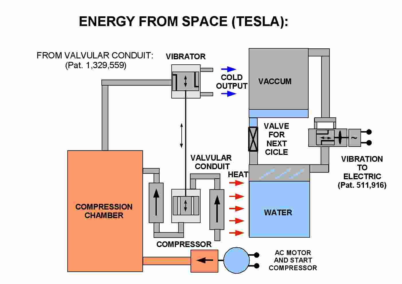 tesla free energy generator Car Tuning
